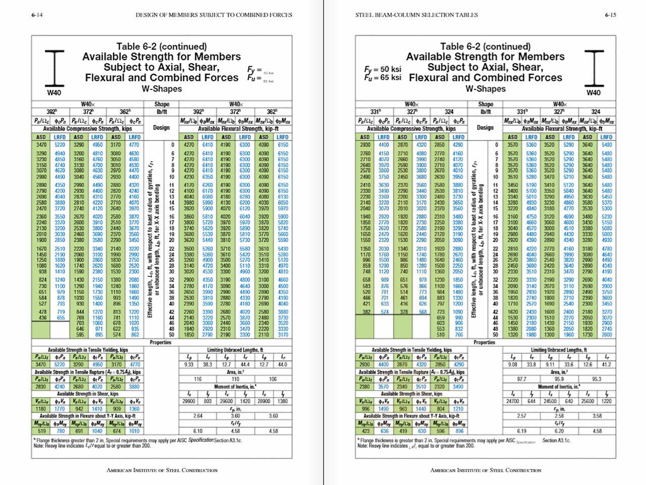 AISC Table 6-2